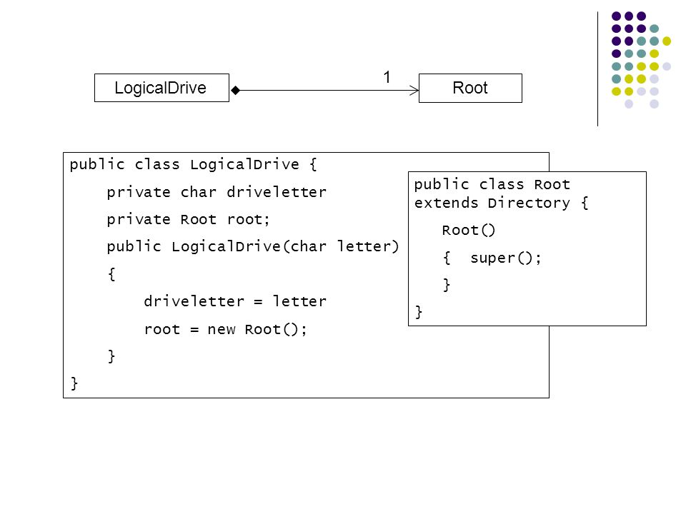 1 LogicalDrive Root public class LogicalDrive {