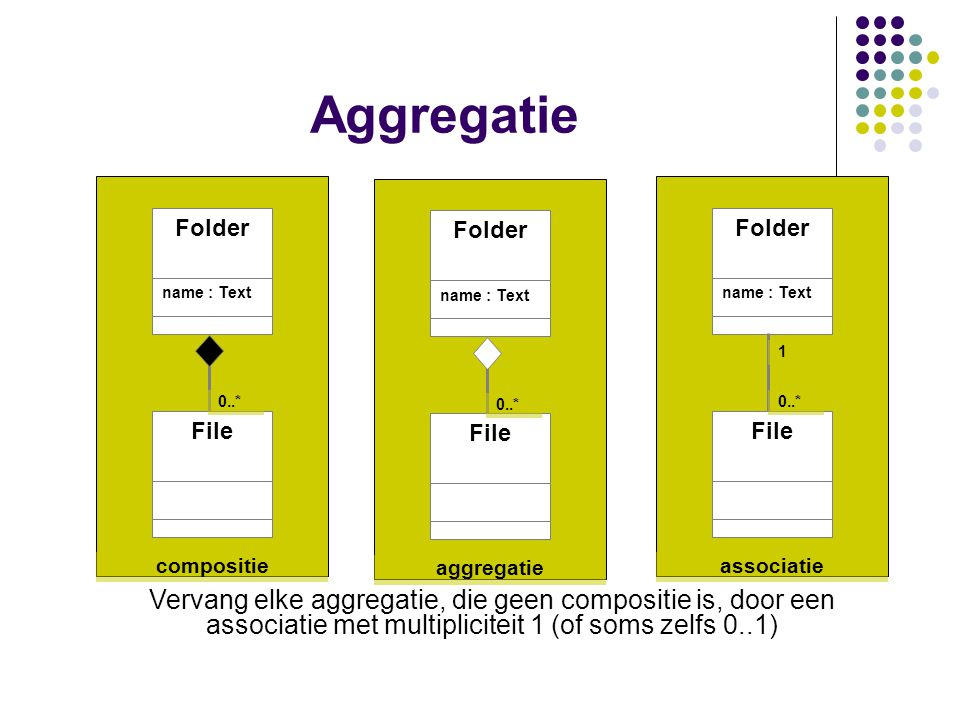 Aggregatie Folder. name : Text. File. 0..* compositie. Folder. name : Text. File. 0..* aggregatie.