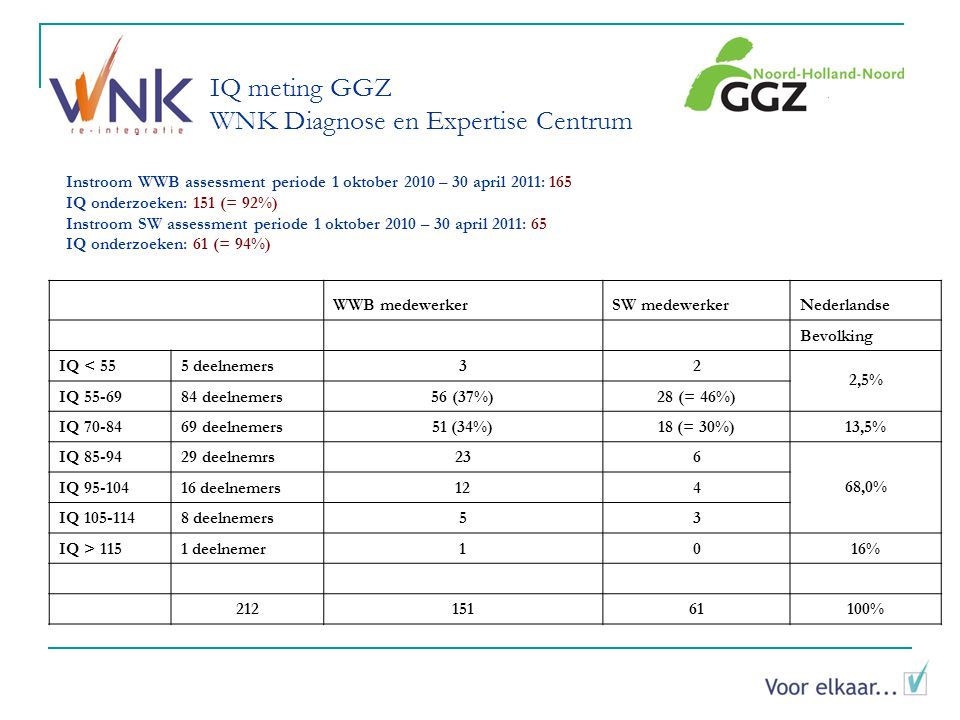 IQ meting GGZ WNK Diagnose en Expertise Centrum