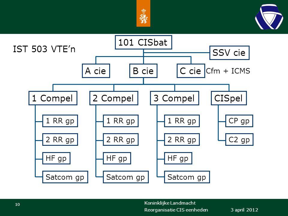 101 CISbat IST 503 VTE'n SSV cie A cie B cie C cie 1 Compel 2 Compel