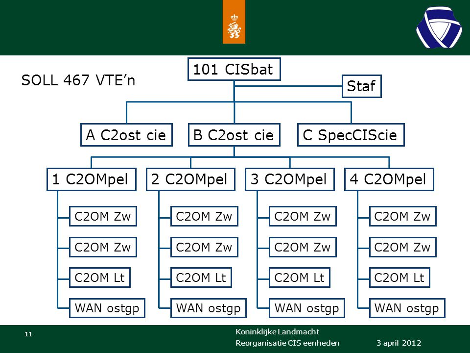 101 CISbat SOLL 467 VTE'n Staf A C2ost cie B C2ost cie C SpecCIScie