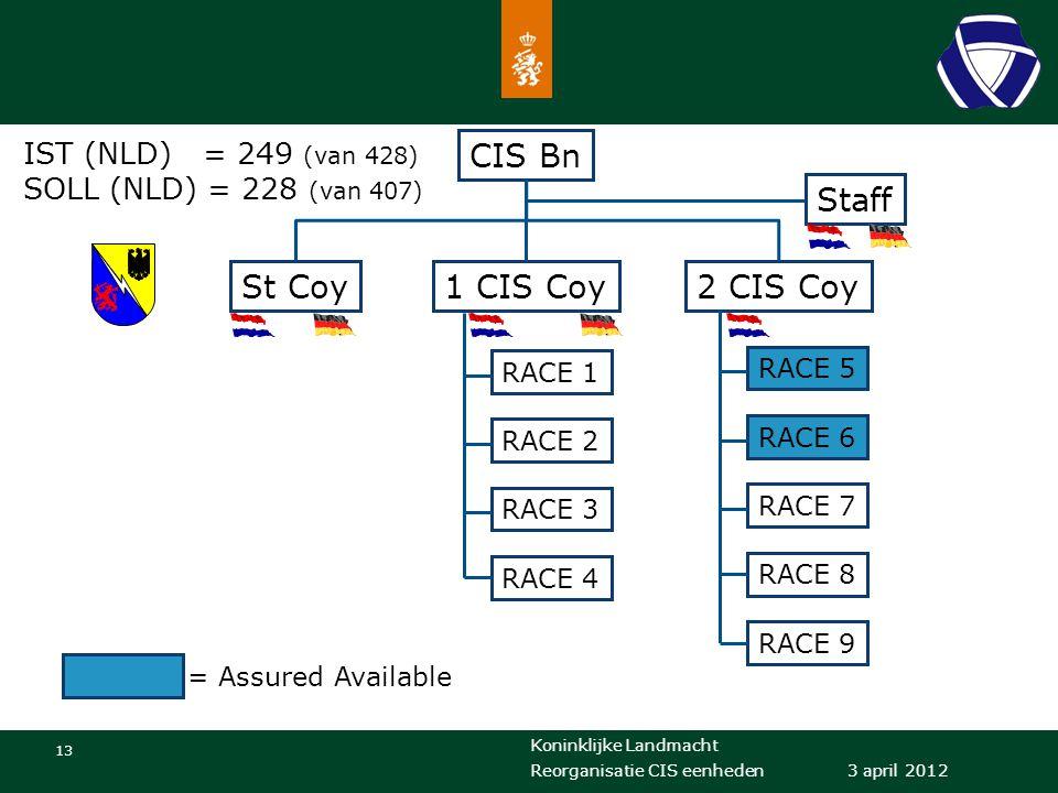 CIS Bn Staff St Coy 1 CIS Coy 2 CIS Coy IST (NLD) = 249 (van 428)