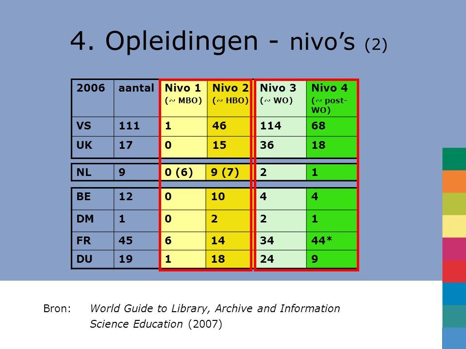 4. Opleidingen - nivo's (2)