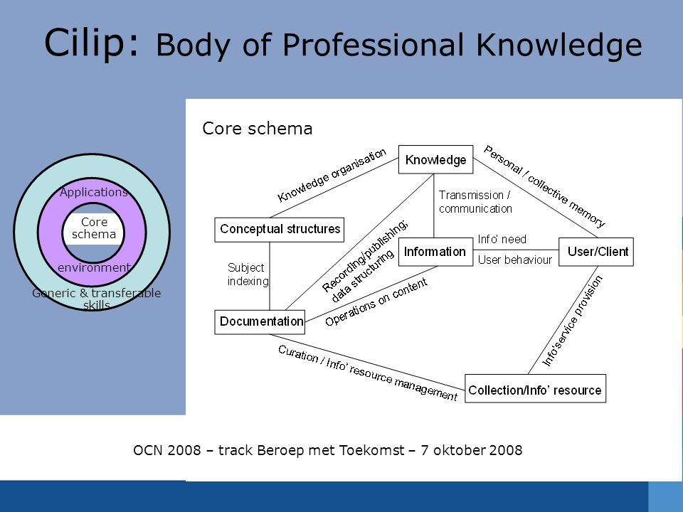 Cilip: Body of Professional Knowledge