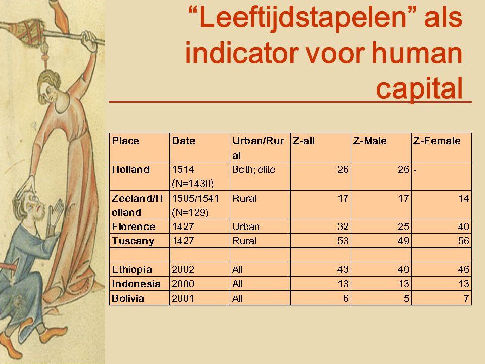 Leeftijdstapelen als indicator voor human capital