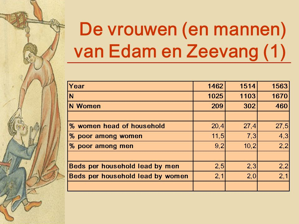 De vrouwen (en mannen) van Edam en Zeevang (1)