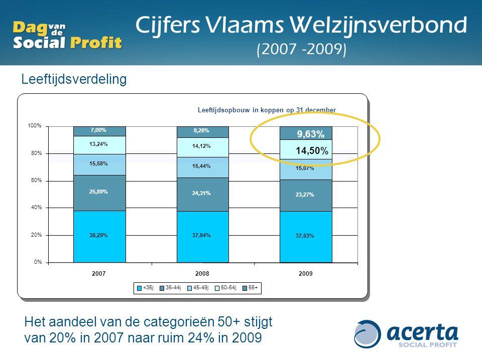 Cijfers Vlaams Welzijnsverbond (2007 -2009)