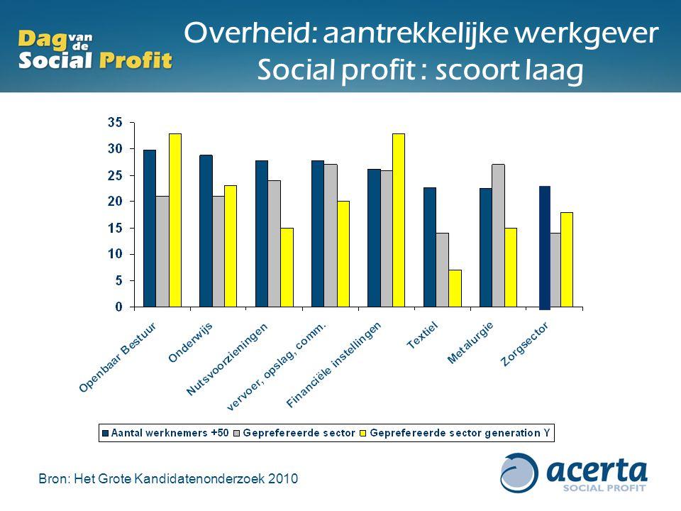 Overheid: aantrekkelijke werkgever Social profit : scoort laag