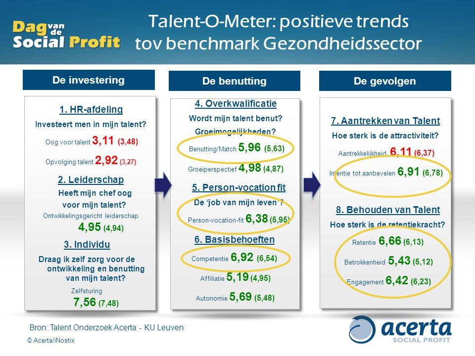 Talent-O-Meter: positieve trends tov benchmark Gezondheidssector