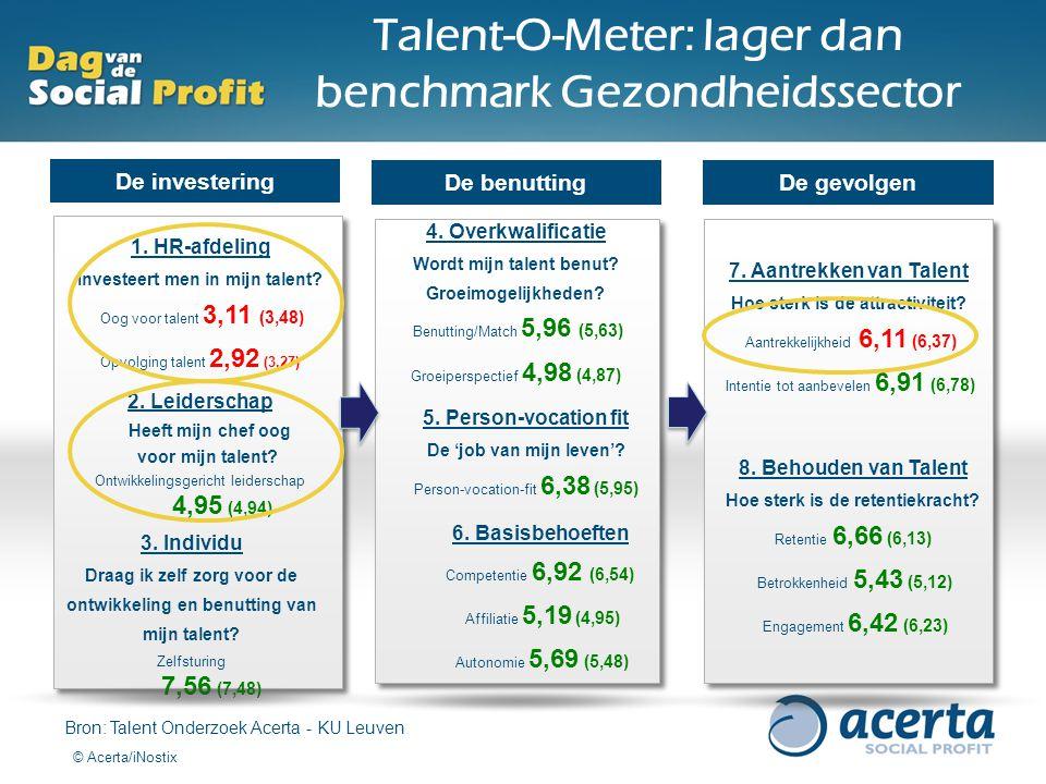 Talent-O-Meter: lager dan benchmark Gezondheidssector
