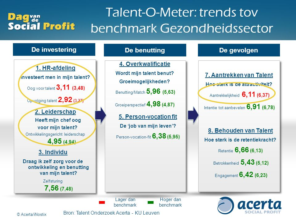 Talent-O-Meter: trends tov benchmark Gezondheidssector