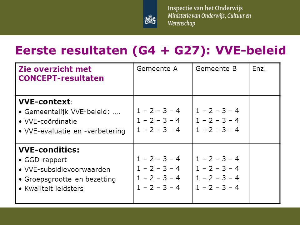 Eerste resultaten (G4 + G27): VVE-beleid