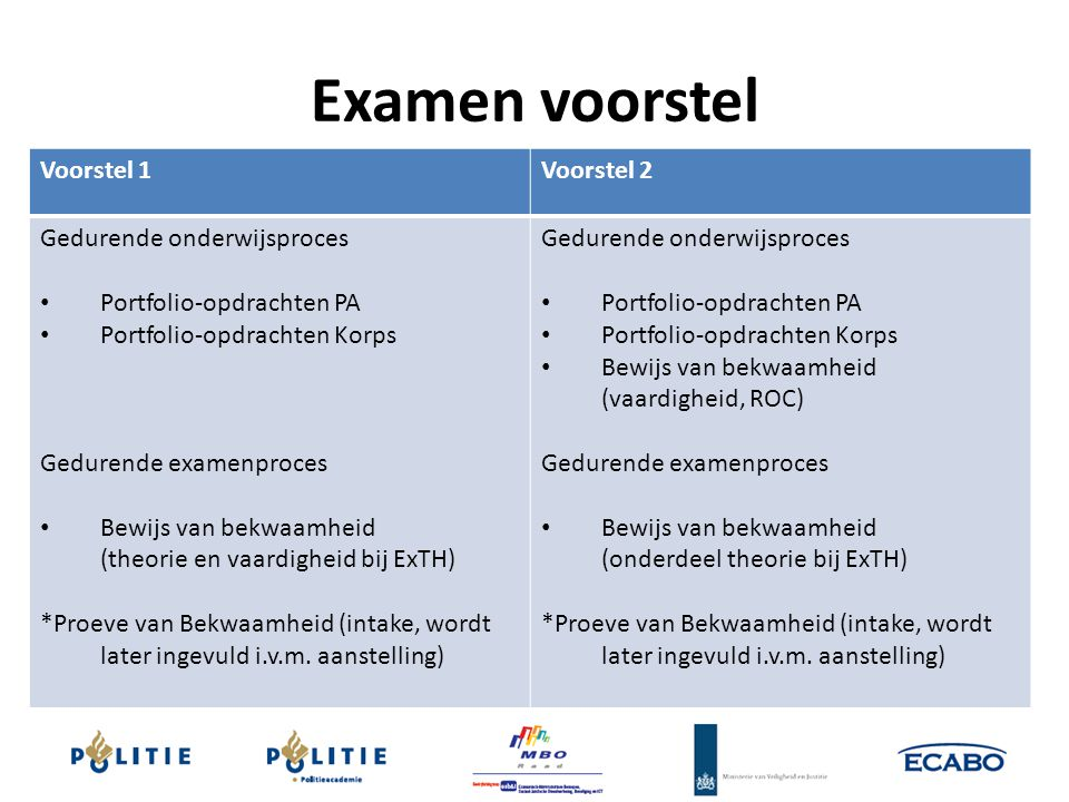 Examen voorstel Voorstel 1 Voorstel 2 Gedurende onderwijsproces