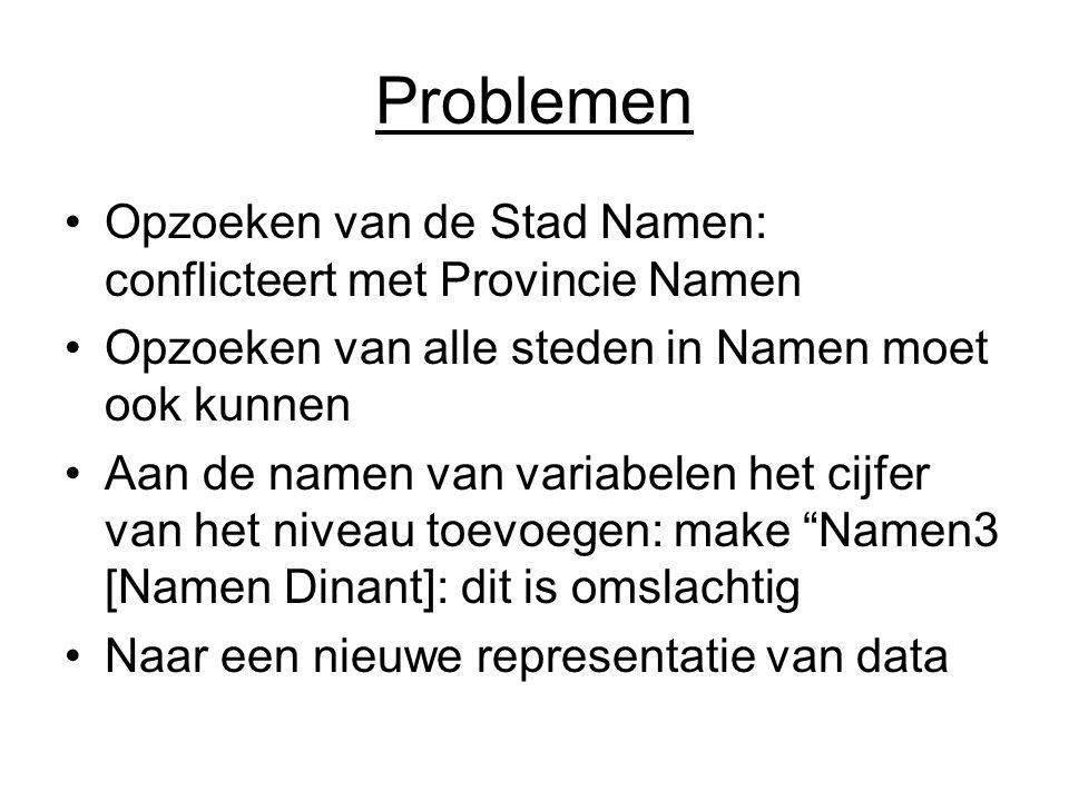 Problemen Opzoeken van de Stad Namen: conflicteert met Provincie Namen