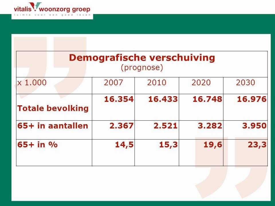 Demografische verschuiving