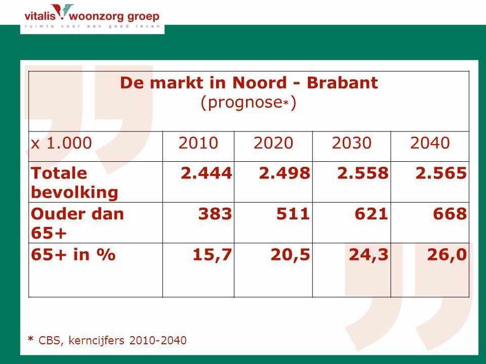 De markt in Noord - Brabant