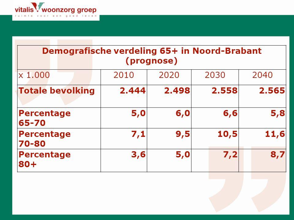 Demografische verdeling 65+ in Noord-Brabant