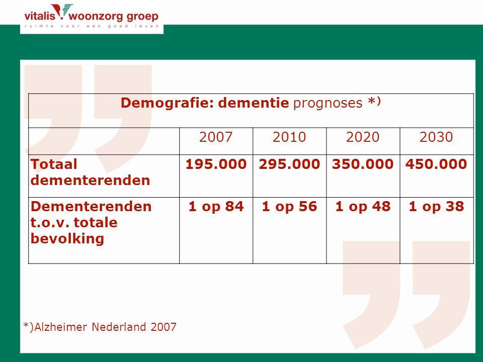 Demografie: dementie prognoses *)