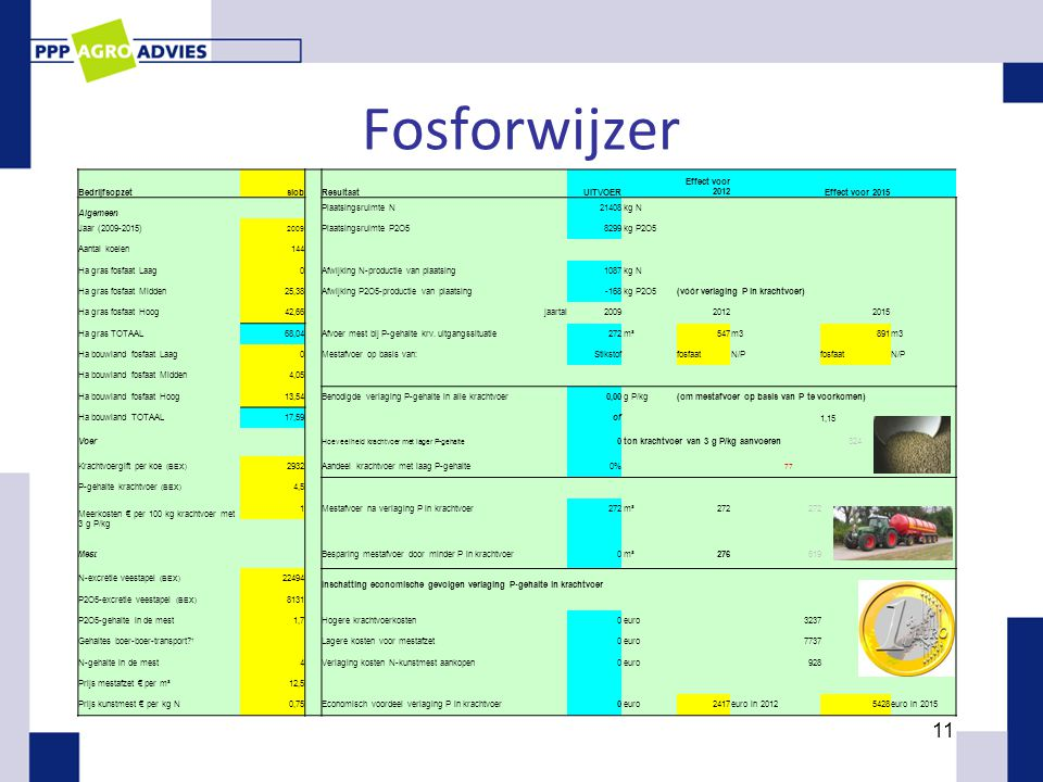 Fosforwijzer Bedrijfsopzet slob Resultaat UITVOER Effect voor 2012