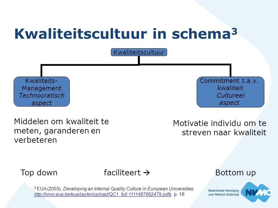 Kwaliteitscultuur in schema3