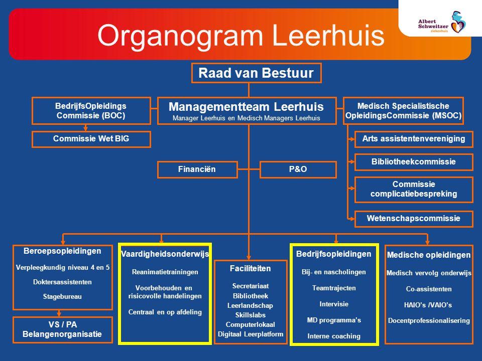 Organogram Leerhuis Raad van Bestuur Managementteam Leerhuis