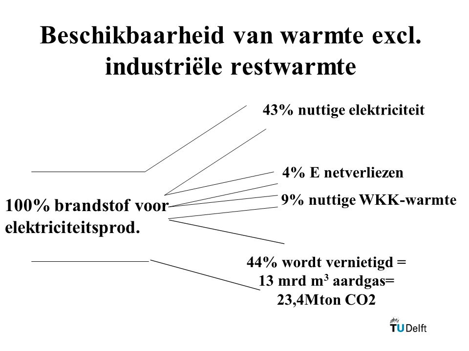 Beschikbaarheid van warmte excl. industriële restwarmte