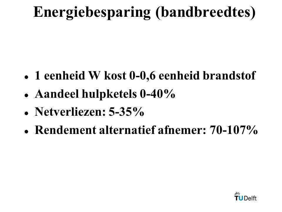 Energiebesparing (bandbreedtes)