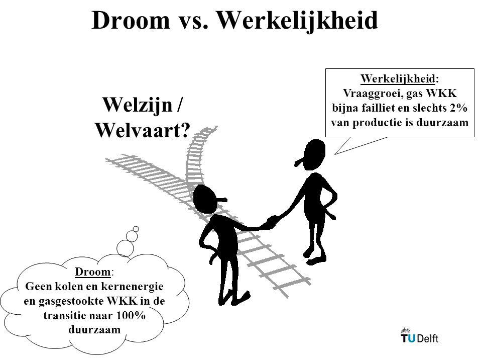 Droom vs. Werkelijkheid