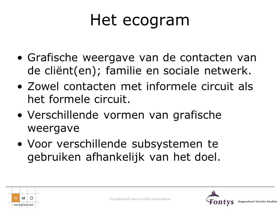 Het ecogram Grafische weergave van de contacten van de cliënt(en); familie en sociale netwerk.