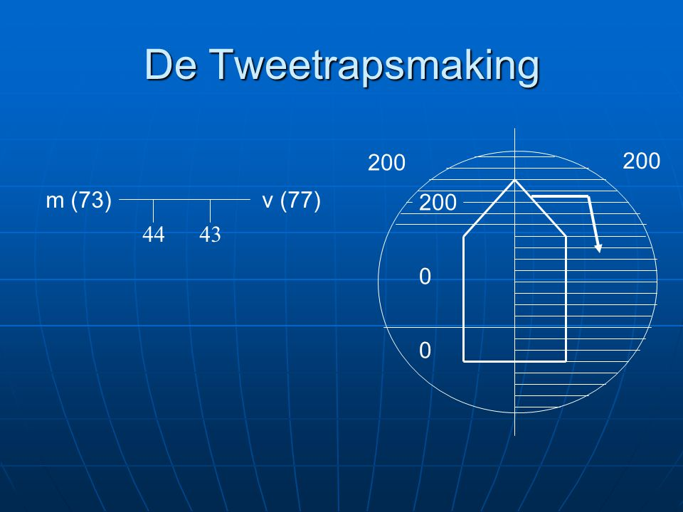 De Tweetrapsmaking 200 200 m (73) v (77) 200 44 43