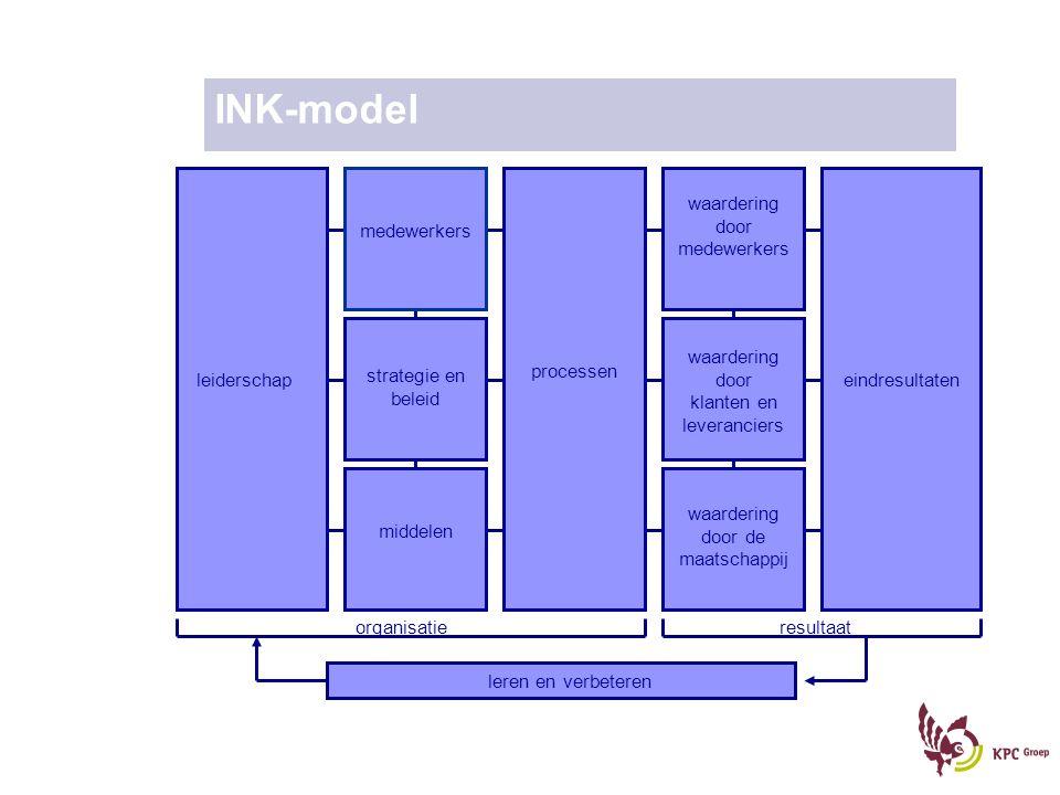 INK-model waardering door medewerkers medewerkers waardering door