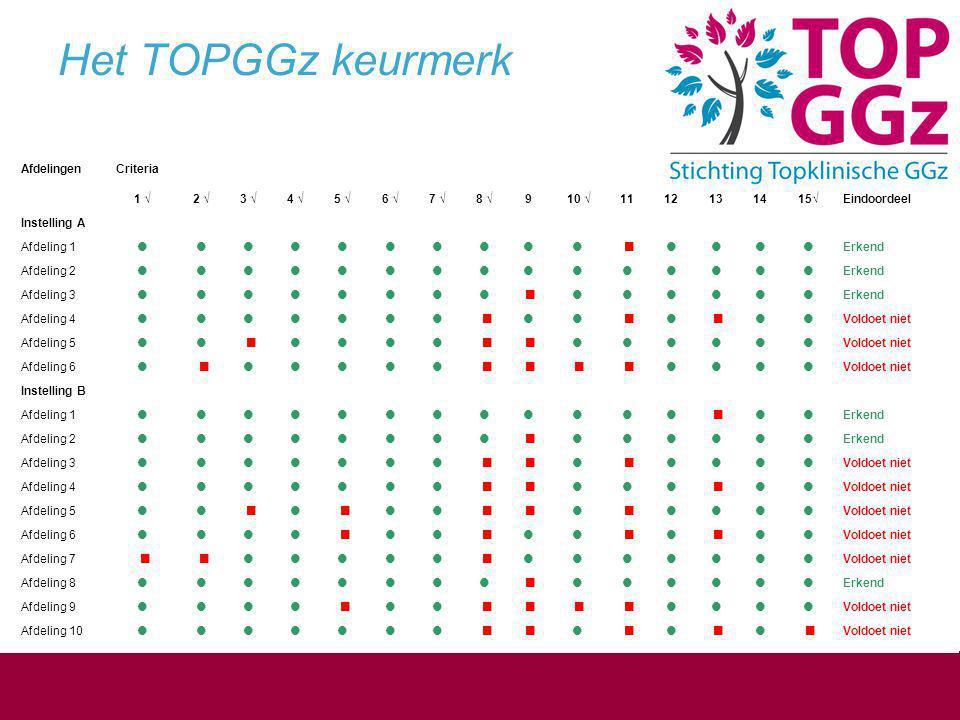Het TOPGGz keurmerk 17 17 Afdelingen Criteria 1 √ 2 √ 3 √ 4 √ 5 √ 6 √