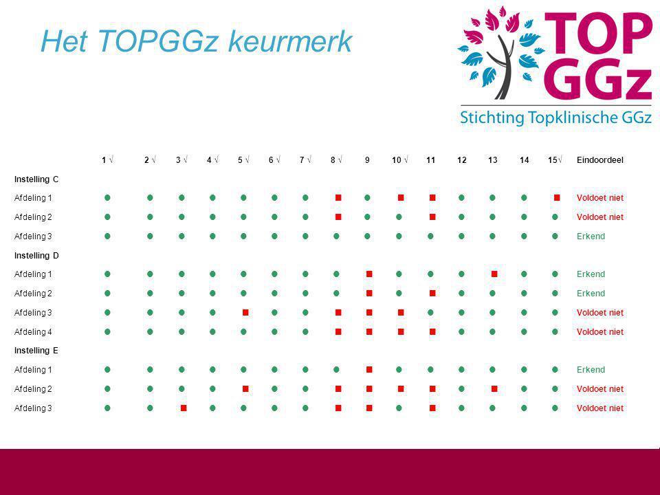 Het TOPGGz keurmerk 1 √ 2 √ 3 √ 4 √ 5 √ 6 √ 7 √ 8 √ 9 10 √ 11 12 13 14