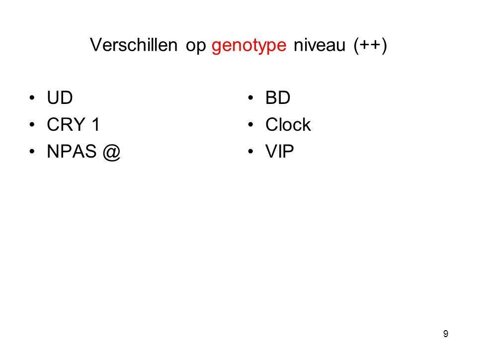 Verschillen op genotype niveau (++)