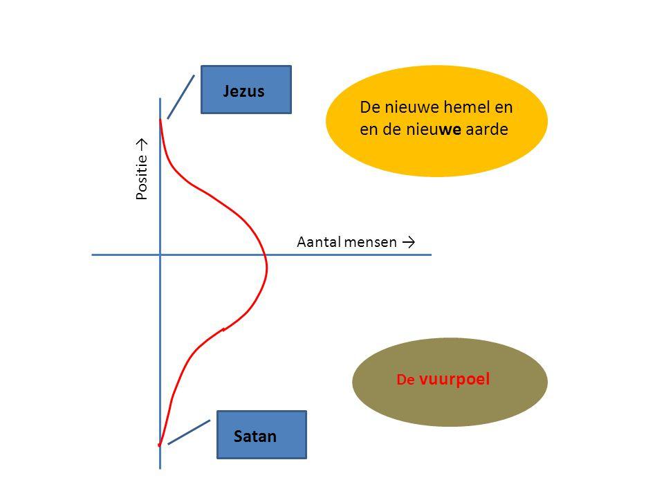 Jezus De nieuwe hemel en en de nieuwe aarde Satan Positie →