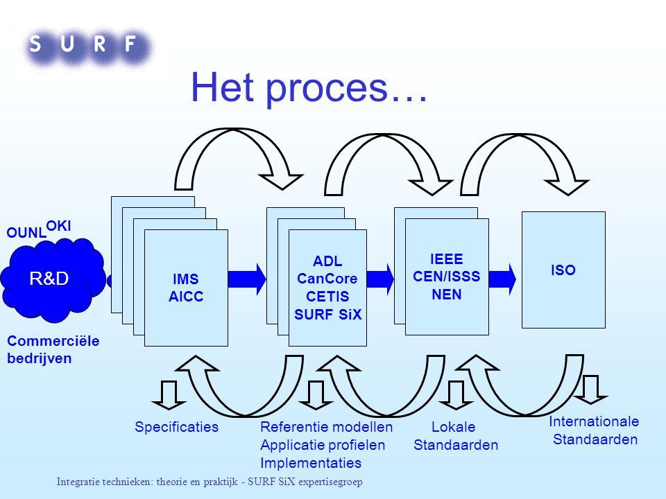 Het proces… R&D Bodies OKI ISO OUNL IEEE CEN/ISSS NEN IMS AICC ADL