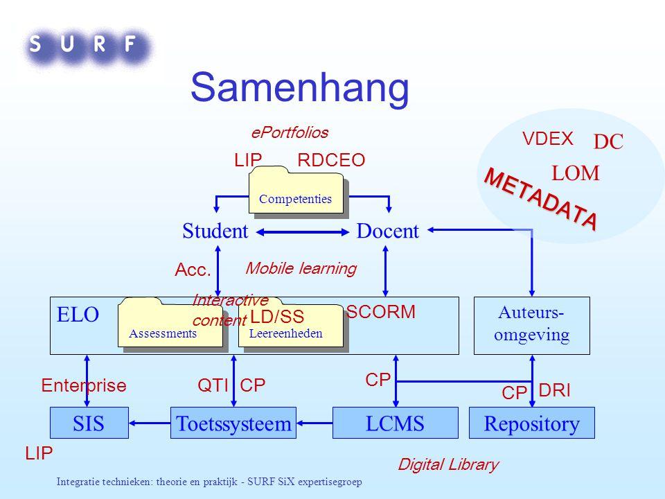 Samenhang METADATA LOM DC Student Docent ELO SIS Toetssysteem LCMS