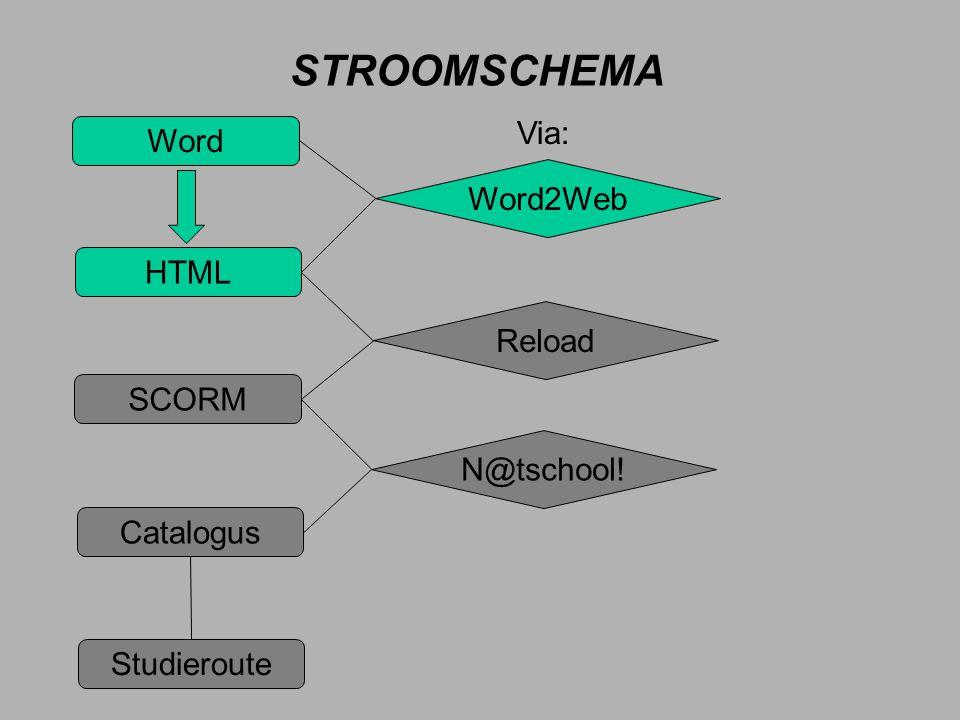STROOMSCHEMA Via: Word Word2Web HTML Reload SCORM N@tschool! Catalogus