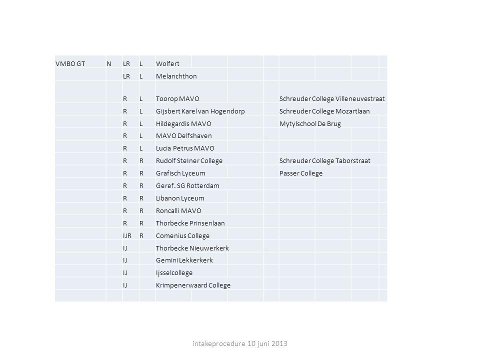intakeprocedure 10 juni 2013 VMBO GT N LR L Wolfert Melanchthon R