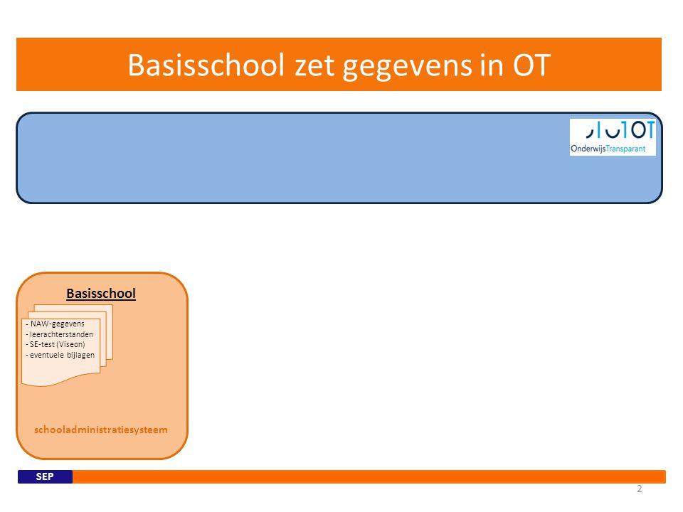 Basisschool zet gegevens in OT