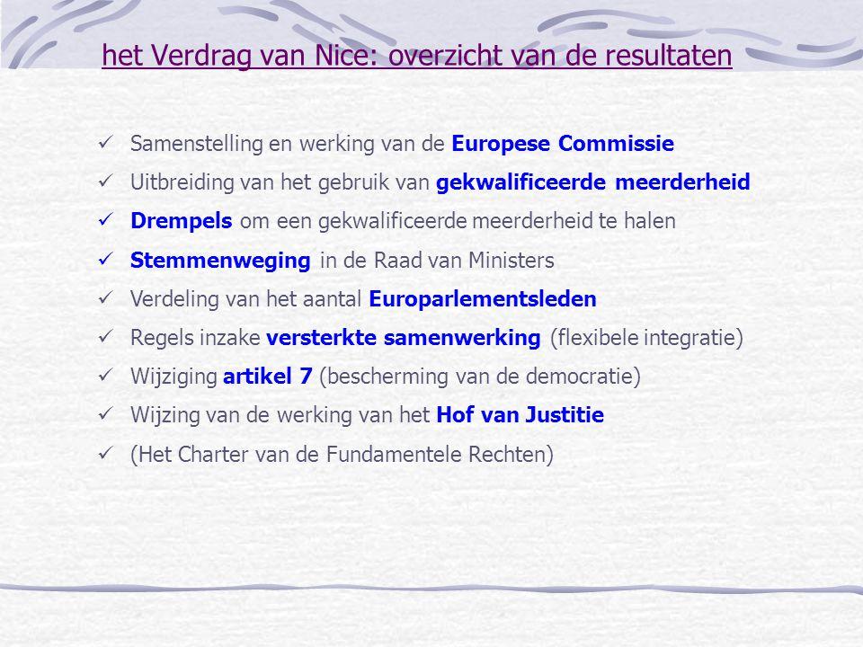 het Verdrag van Nice: overzicht van de resultaten