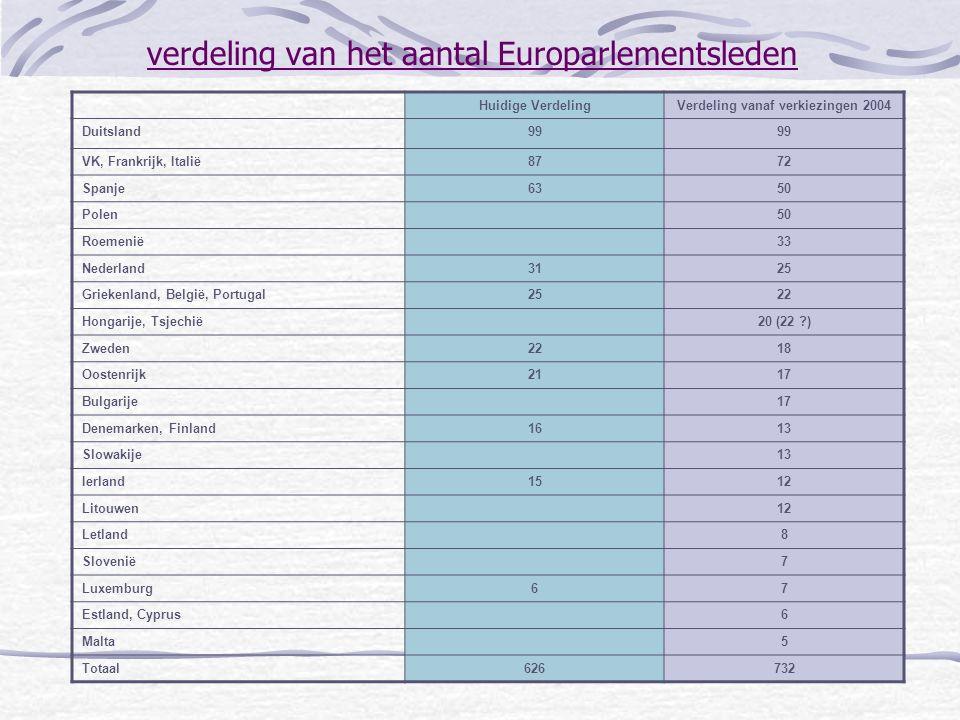 verdeling van het aantal Europarlementsleden