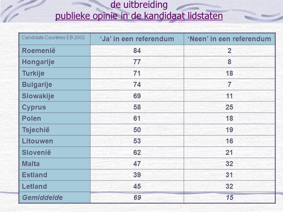 de uitbreiding publieke opinie in de kandidaat lidstaten