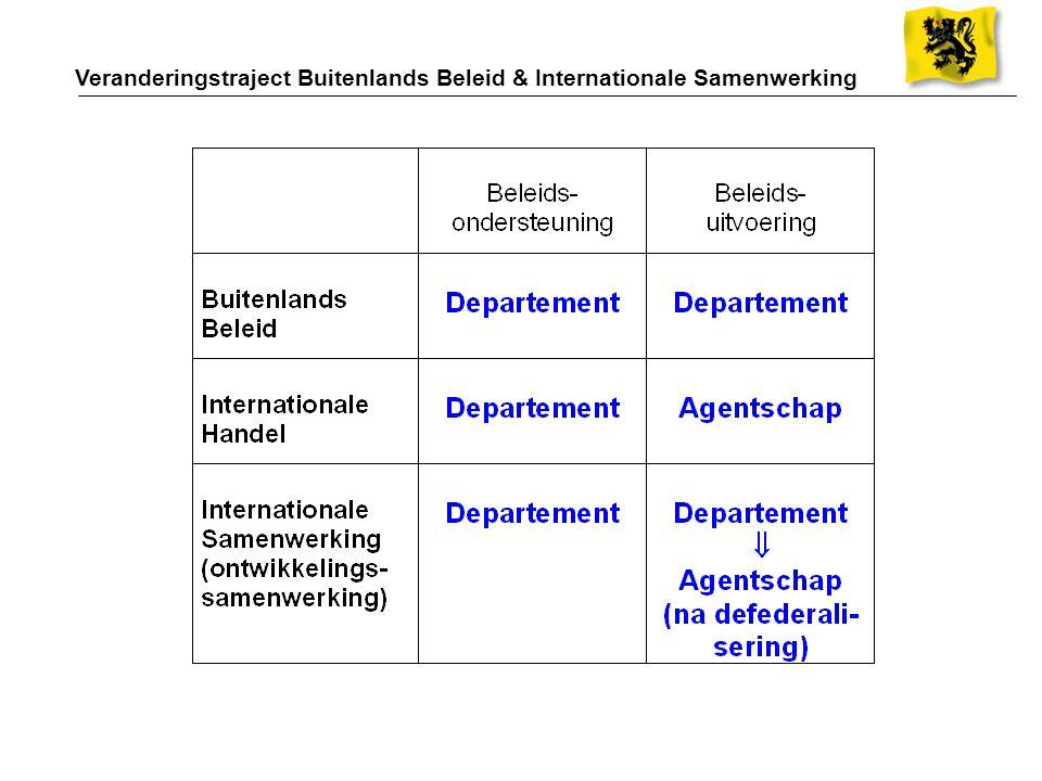 Veranderingstraject Buitenlands Beleid & Internationale Samenwerking