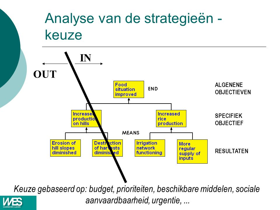 Analyse van de strategieën - keuze