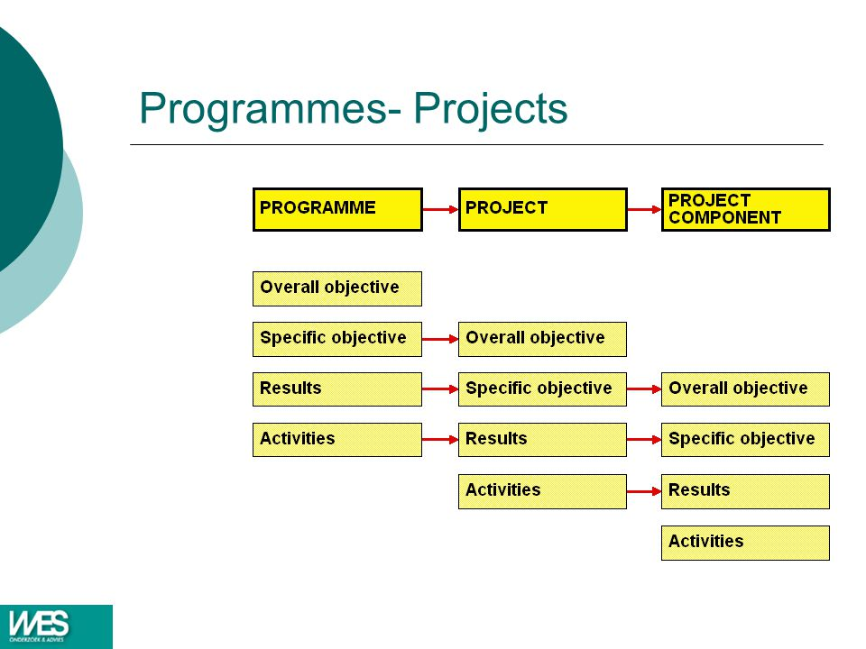 Programmes- Projects