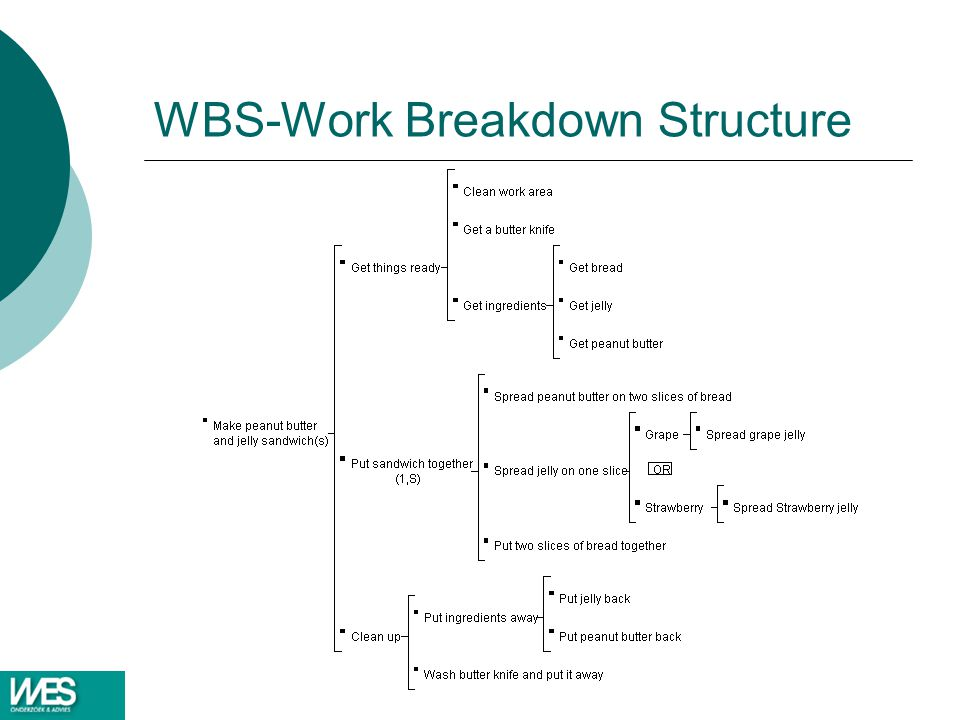 WBS-Work Breakdown Structure
