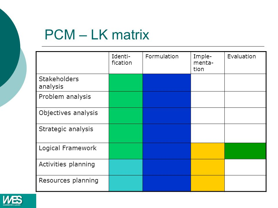 PCM – LK matrix Stakeholders analysis Problem analysis