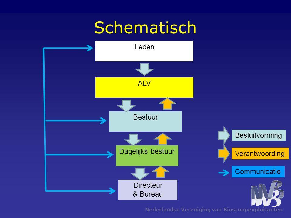 Schematisch Leden ALV Bestuur Besluitvorming Dagelijks bestuur