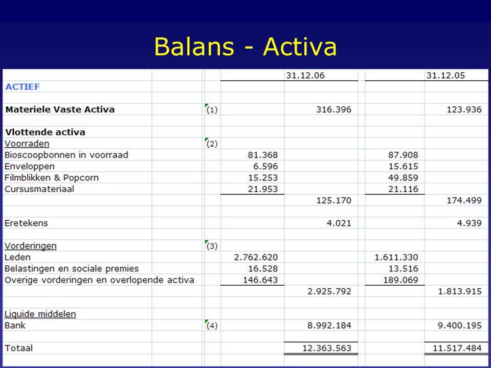 Balans - Activa